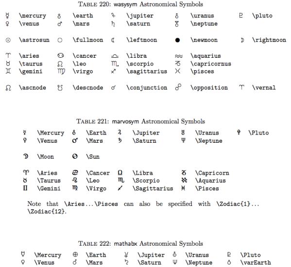 Symbols of Astronomical symbols